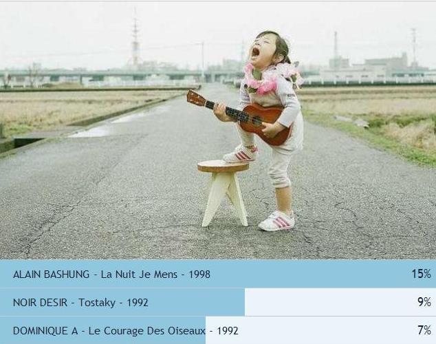 Classement France 90's